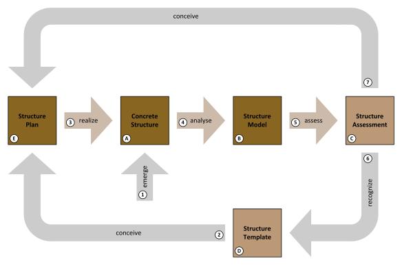 Structure / Arrangement